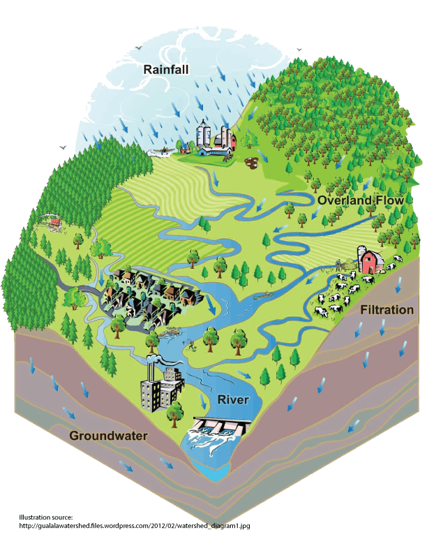 watershed_diagram