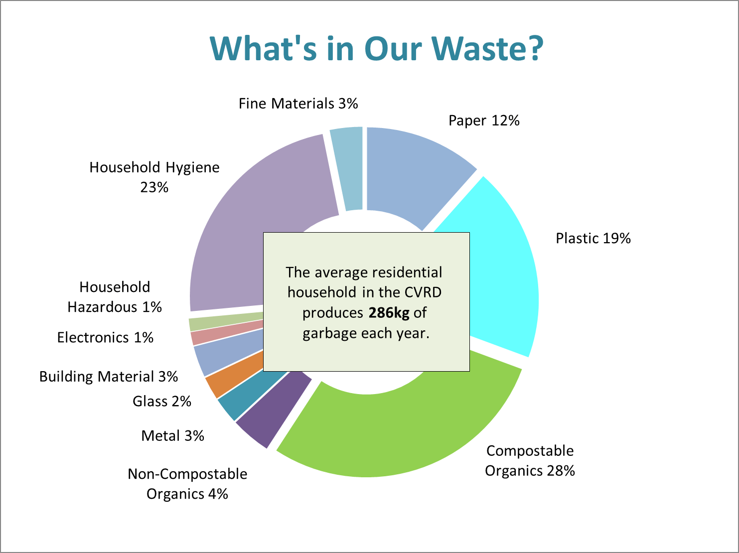 Average Residential Waste - Web chart
