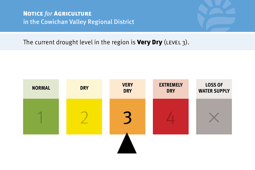 CVRD-drought-alert-cards-lv3-860px