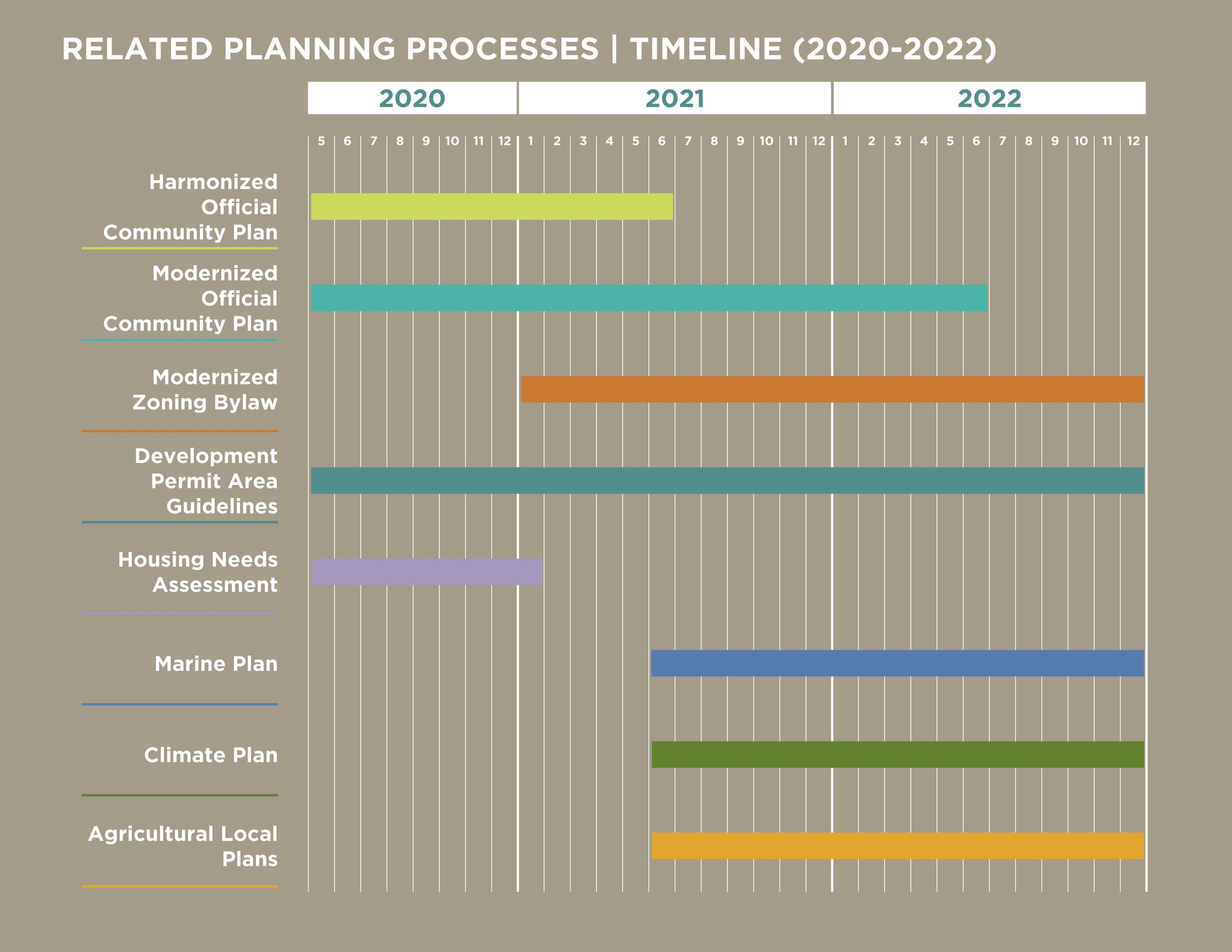 Related Planning Process Timeline